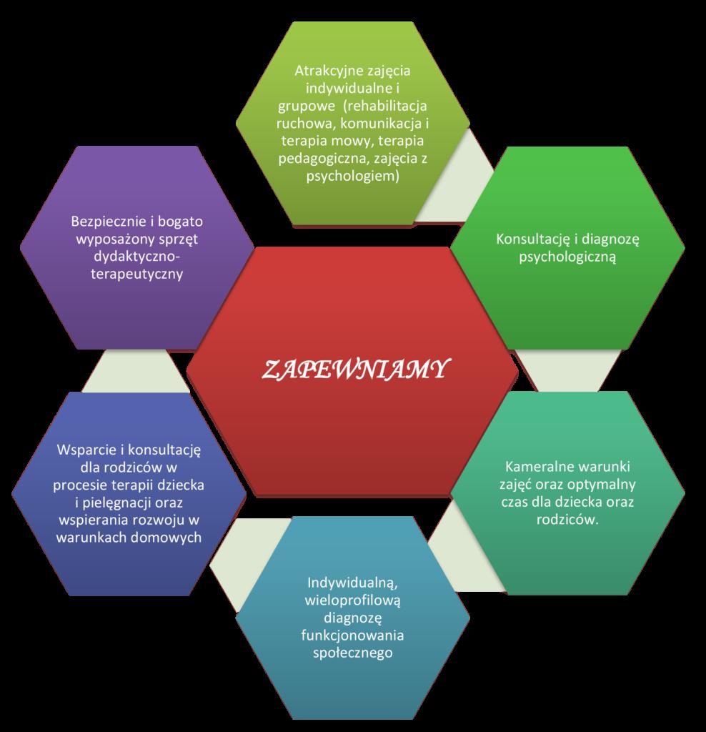 zapewniamy wsparci i konsultacje psychologiczną, kameralne warunki, atrakcyjne zajęcia grupowe oraz indywidualne, dostęp do bogato wyposażonych sal dydaktycznych